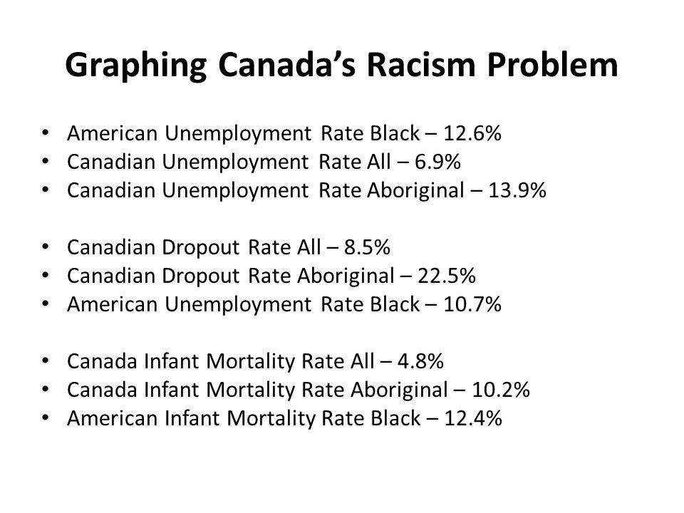 American Unemployment Rate Black – 12.6% Canadian Unemployment Rate All – 6.9% Canadian Unemployment Rate Aboriginal – 13.9% Canadian Dropout Rate All