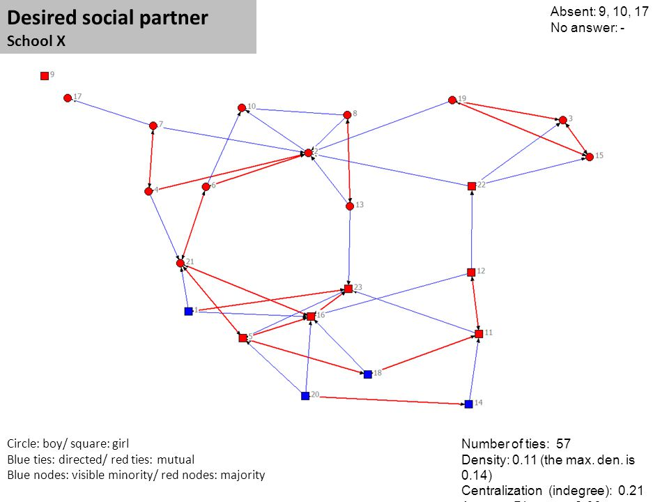 Circle: boy/ square: girl Blue ties: directed/ red ties: mutual Blue nodes: visible minority/ red nodes: majority Desired social partner School X Abse