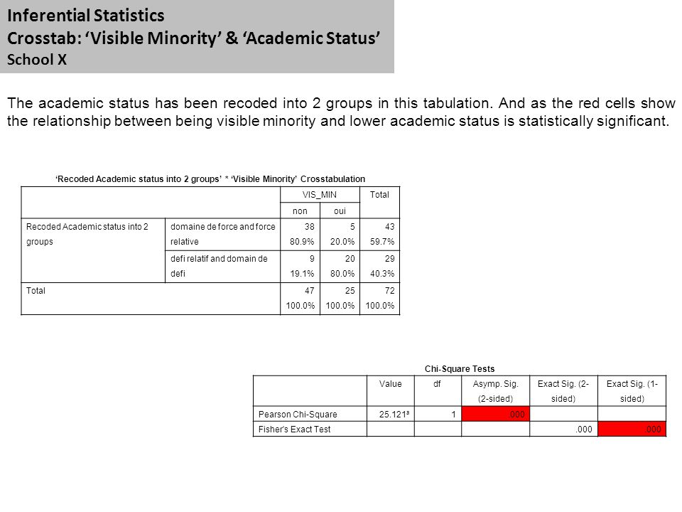 Inferential Statistics Crosstab: 'Visible Minority' & 'Academic Status' School X The academic status has been recoded into 2 groups in this tabulation