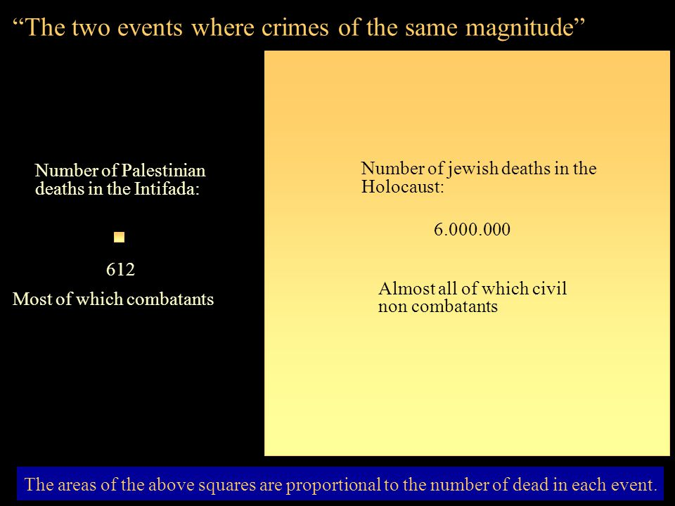The two events where crimes of the same magnitude The areas of the above squares are proportional to the number of dead in each event.