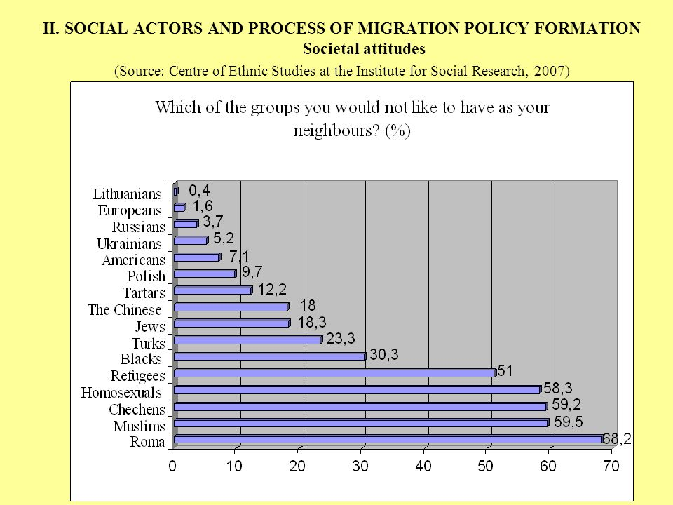 II. SOCIAL ACTORS AND PROCESS OF MIGRATION POLICY FORMATION Societal attitudes (Source: Centre of Ethnic Studies at the Institute for Social Research,