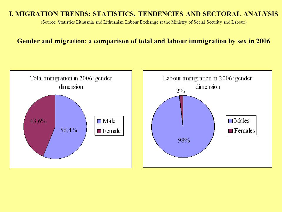 I. MIGRATION TRENDS: STATISTICS, TENDENCIES AND SECTORAL ANALYSIS (Source: Statistics Lithuania and Lithuanian Labour Exchange at the Ministry of Soci