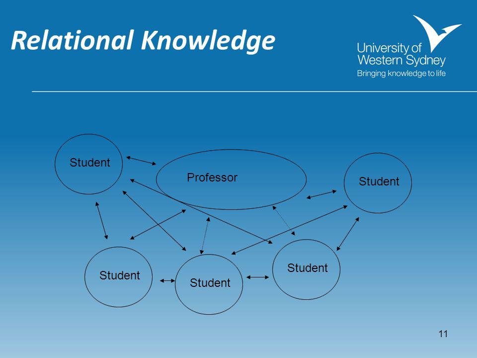 Knowledge transition Professor Student