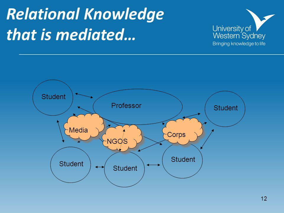 11 Relational Knowledge Professor Student
