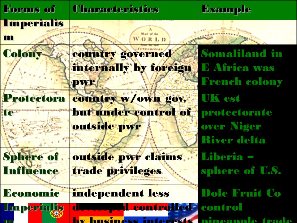 Forms of Imperialis m CharacteristicsExample Colonycountry governed internally by foreign pwr Somaliland in E Africa was French colony Protectora te c