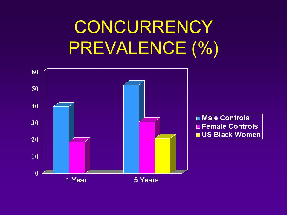 CONCURRENCY PREVALENCE (%)