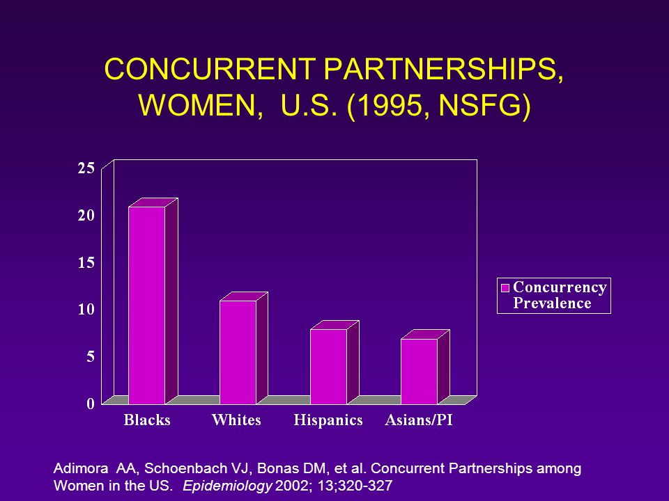 CONCURRENT PARTNERSHIPS, WOMEN, U.S. (1995, NSFG) Adimora AA, Schoenbach VJ, Bonas DM, et al. Concurrent Partnerships among Women in the US. Epidemiol