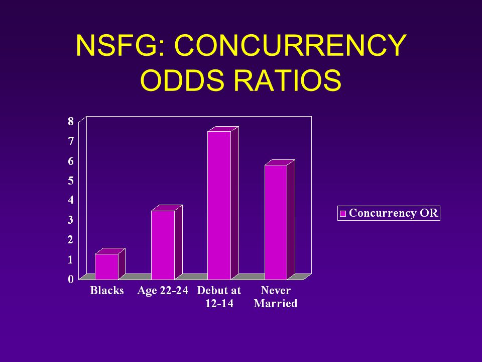 NSFG: CONCURRENCY ODDS RATIOS