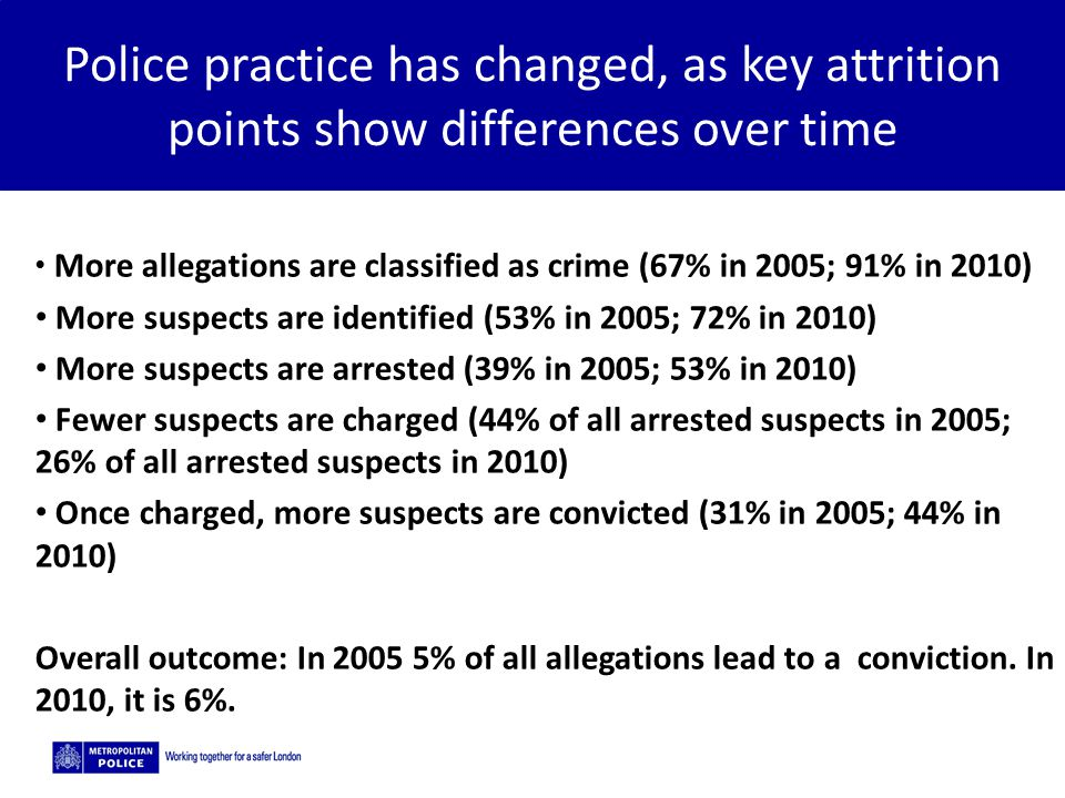 5/2/2015 Police practice has changed, as key attrition points show differences over time More allegations are classified as crime (67% in 2005; 91% in