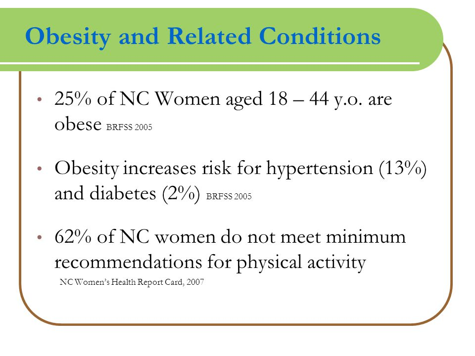 Obesity and Related Conditions 25% of NC Women aged 18 – 44 y.o. are obese BRFSS 2005 Obesity increases risk for hypertension (13%) and diabetes (2%)
