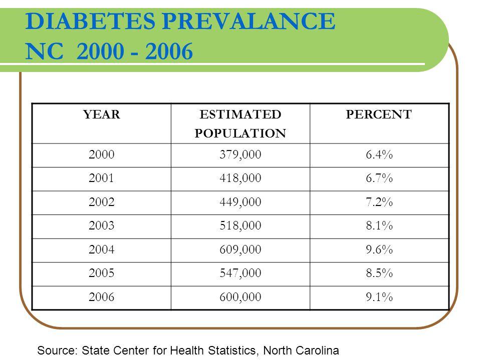 DIABETES PREVALANCE NC 2000 - 2006 YEARESTIMATED POPULATION PERCENT 2000379,0006.4% 2001418,0006.7% 2002449,0007.2% 2003518,0008.1% 2004609,0009.6% 2005547,0008.5% 2006600,0009.1% Source: State Center for Health Statistics, North Carolina
