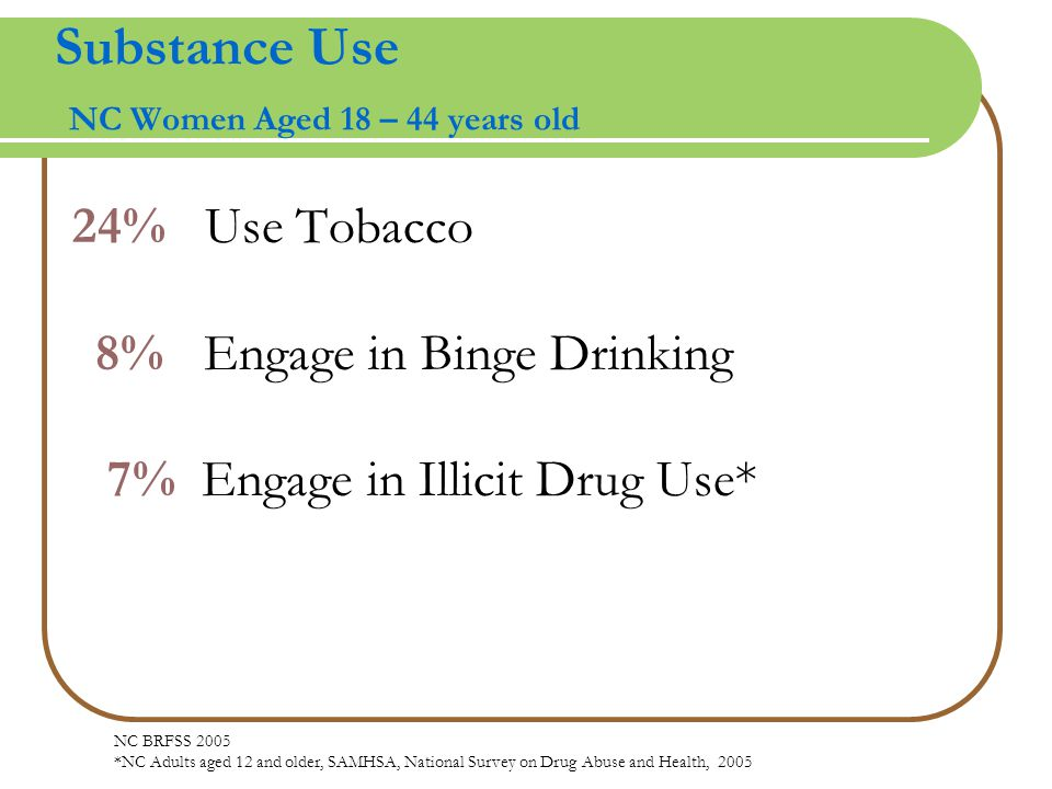 Substance Use NC Women Aged 18 – 44 years old 24% Use Tobacco 8% Engage in Binge Drinking 7% Engage in Illicit Drug Use* NC BRFSS 2005 *NC Adults aged 12 and older, SAMHSA, National Survey on Drug Abuse and Health, 2005