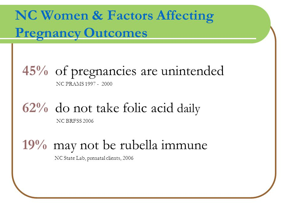 NC Women & Factors Affecting Pregnancy Outcomes 45% of pregnancies are unintended NC PRAMS 1997 - 2000 62% do not take folic acid daily NC BRFSS 2006 19% may not be rubella immune NC State Lab, prenatal clients, 2006