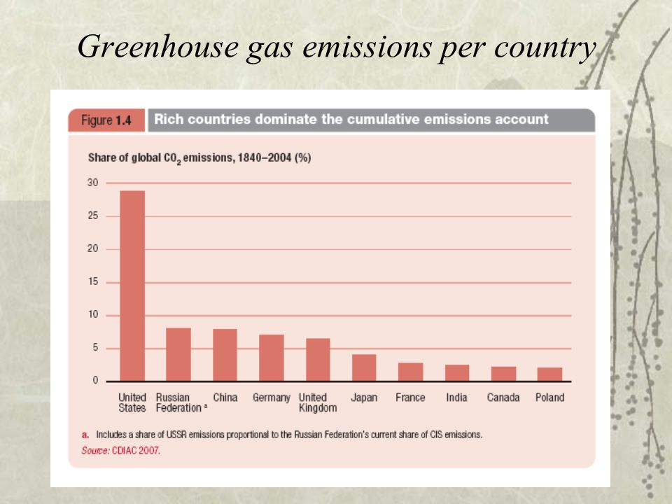 Greenhouse gas emissions per country