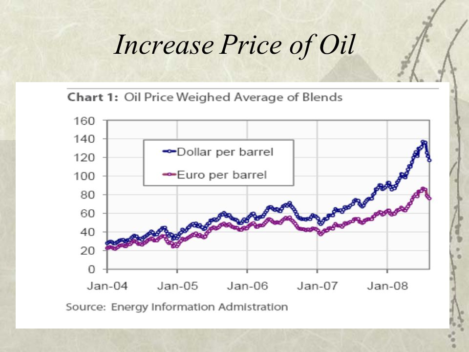 Increase Price of Oil