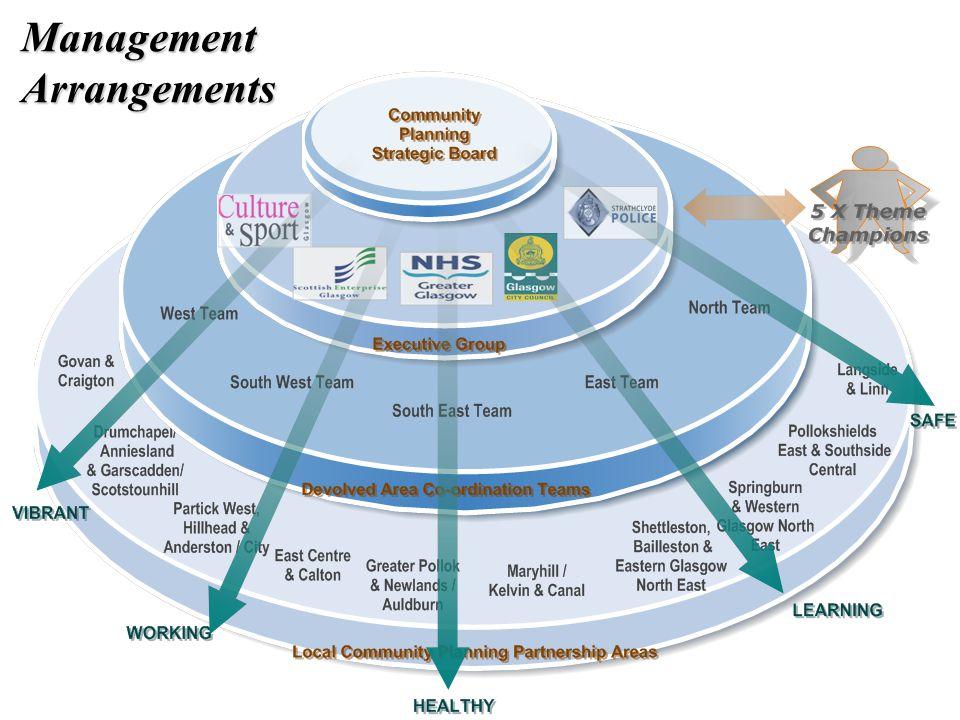 Management Arrangements