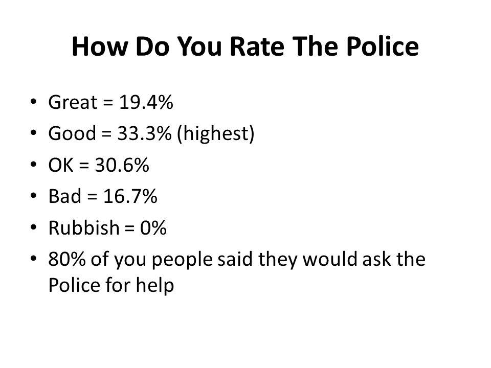 How to Improve Community Safety 20 said more Police Presence 10 said more lighting on the streets 4 said more CCTV