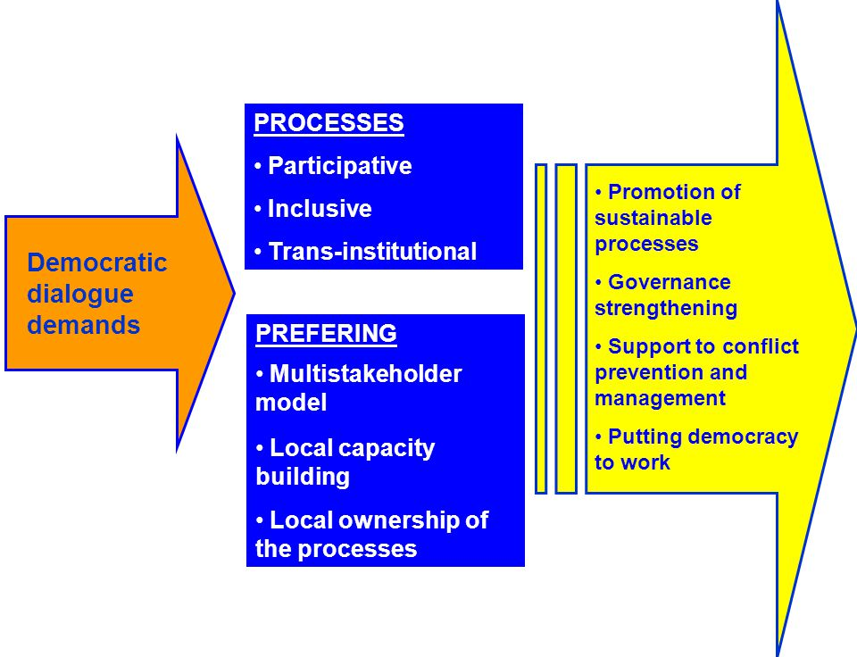 PROCESSES Participative Inclusive Trans-institutional Democratic dialogue demands PREFERING Multistakeholder model Local capacity building Local ownership of the processes Promotion of sustainable processes Governance strengthening Support to conflict prevention and management Putting democracy to work
