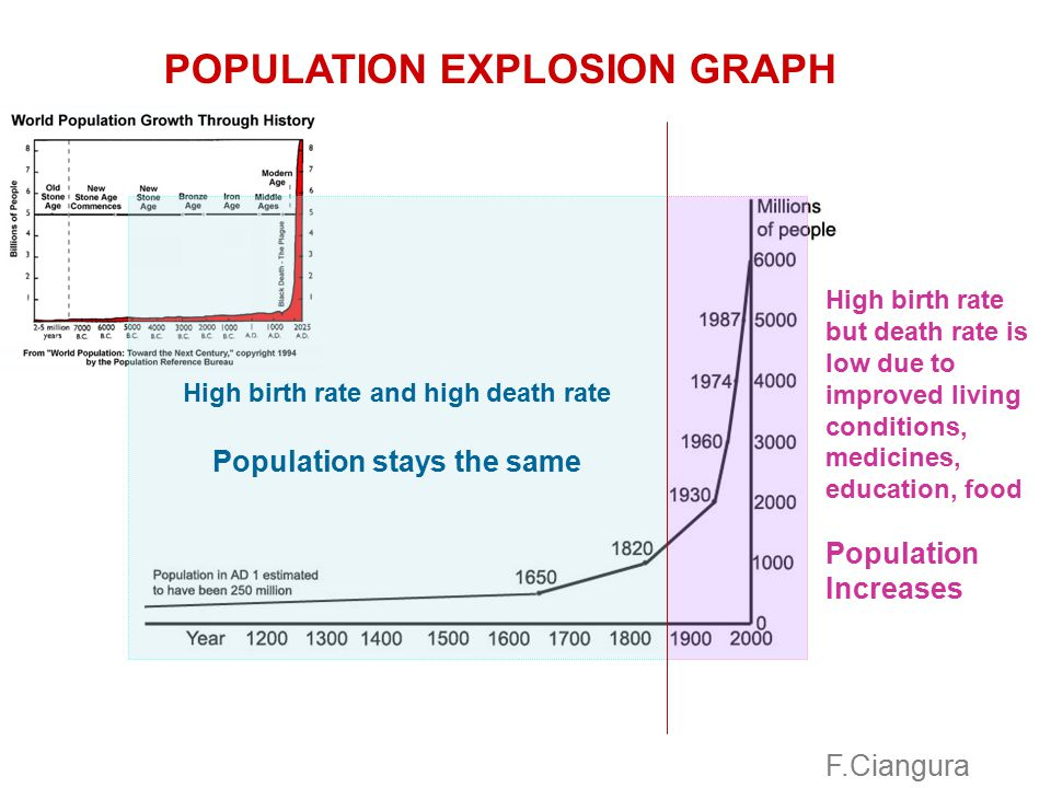 2007 POPULATION EXPLOSION GRAPH billions F.Ciangura