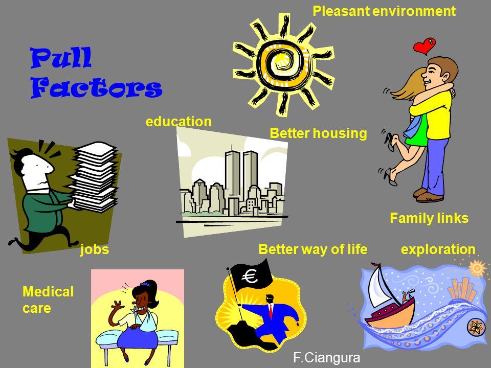 Push Factors Political fears Unhappy lifeNatural disasters Shortage of food Not enough jobs wars F.Ciangura