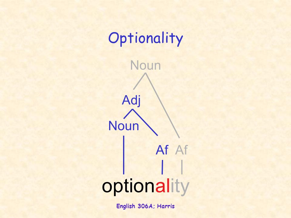 English 306A; Harris Optionality optionality Adj Af Noun Af