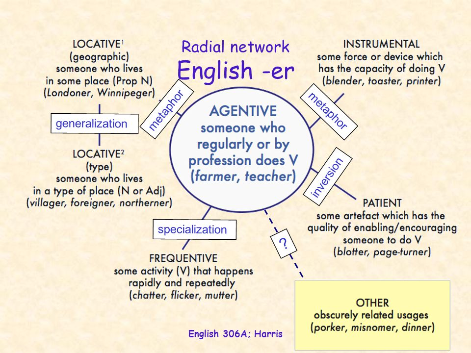 English 306A; Harris Radial network English -er specialization generalization metaphor inversion