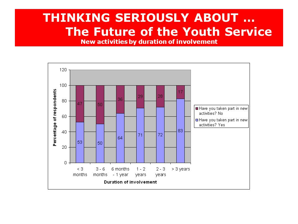 THINKING SERIOUSLY ABOUT … The Future of the Youth Service New activities by duration of involvement