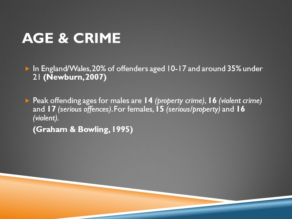 AGE & CRIME  In England/Wales, 20% of offenders aged 10-17 and around 35% under 21 (Newburn, 2007)  Peak offending ages for males are 14 (property crime), 16 (violent crime) and 17 (serious offences).
