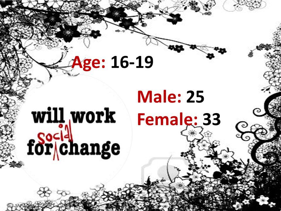 Age: 16-19 Male: 25 Female: 33