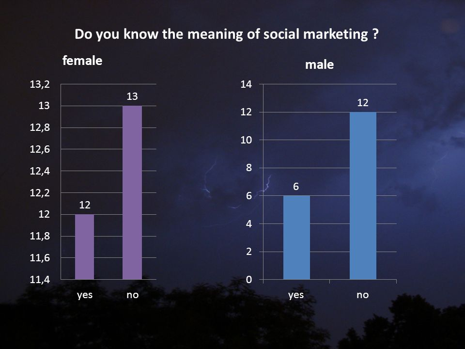 Do you know the meaning of social marketing ?