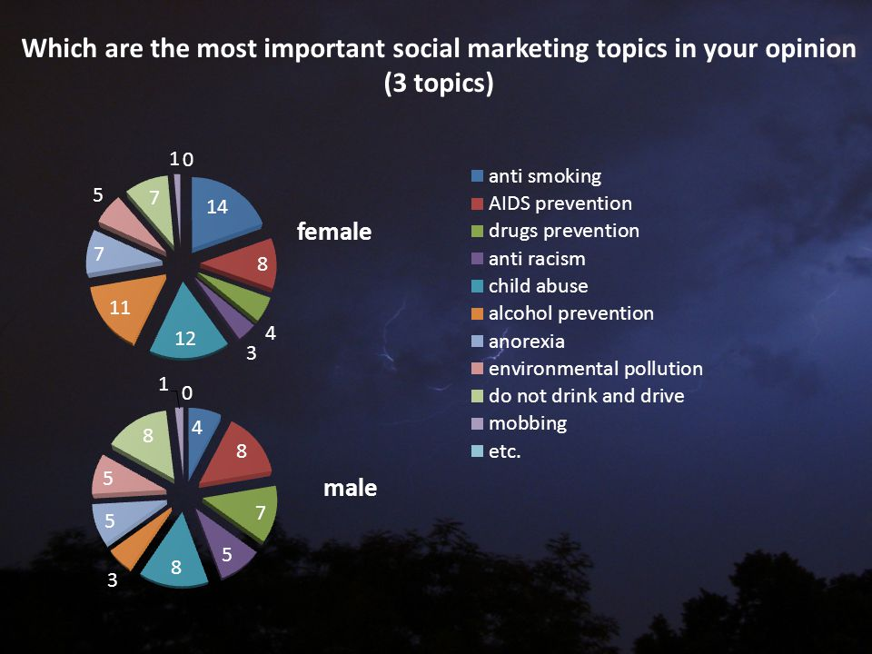 Which are the most important social marketing topics in your opinion (3 topics)