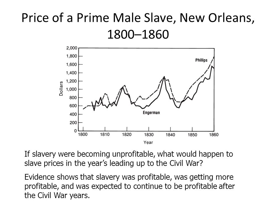 Price of a Prime Male Slave, New Orleans, 1800–1860 If slavery were becoming unprofitable, what would happen to slave prices in the year's leading up to the Civil War.