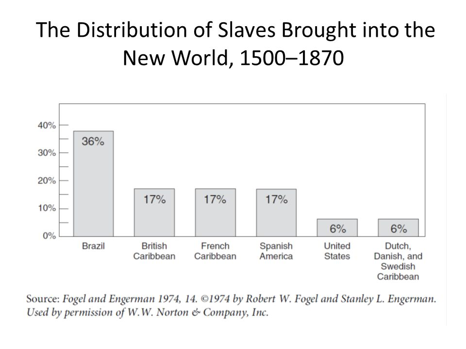 The Distribution of Slaves Brought into the New World, 1500–1870