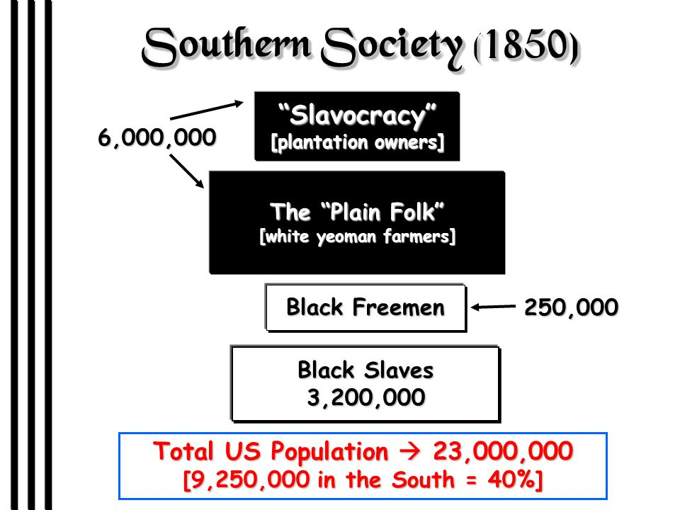 Southern Society (1850) Slavocracy [plantation owners] The Plain Folk [white yeoman farmers] 6,000,000 Black Freemen Black Slaves 3,200,000 250,000 Total US Population  23,000,000 [9,250,000 in the South = 40%]