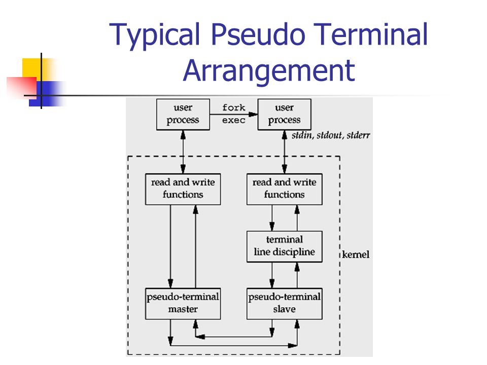 Typical Pseudo Terminal Arrangement