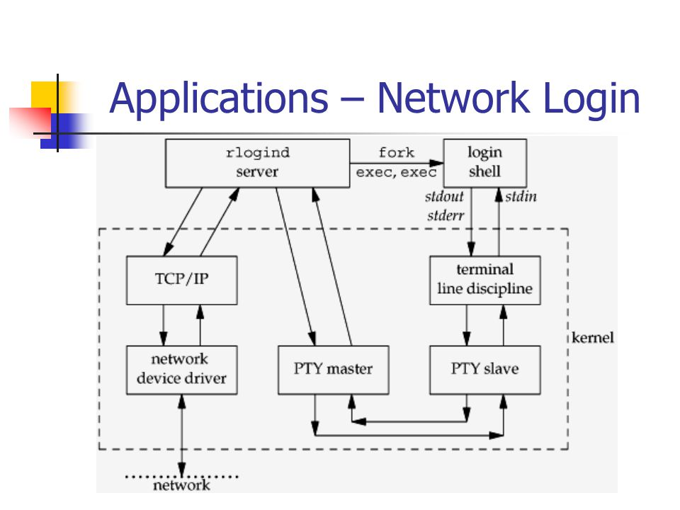 Applications – Network Login