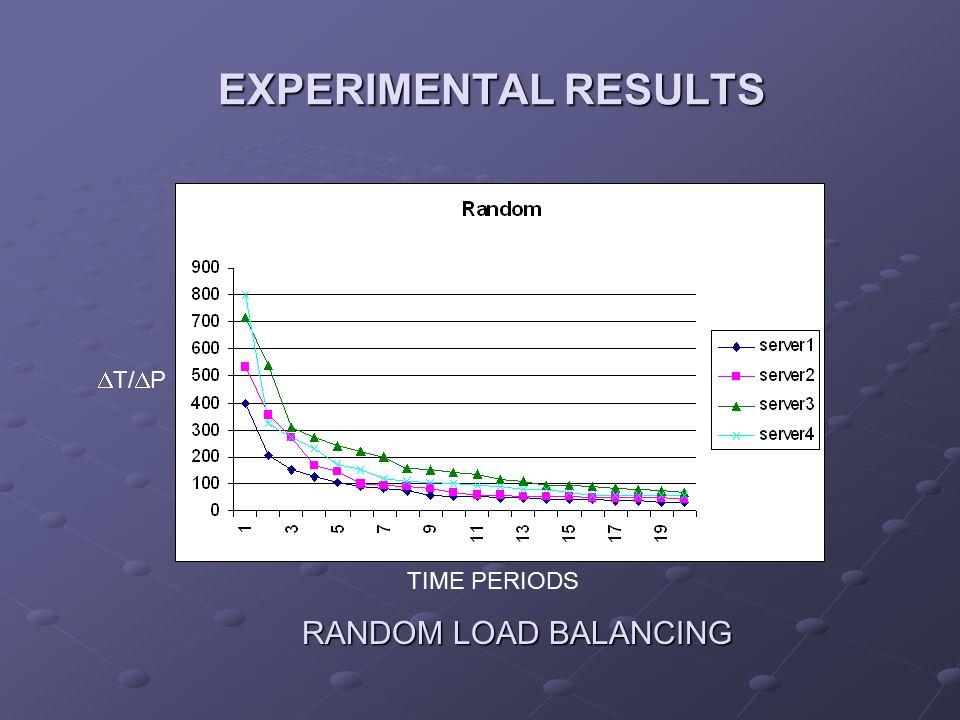 EXPERIMENTAL RESULTS EXPERIMENTAL RESULTS  T/  P TIME PERIODS RANDOM LOAD BALANCING RANDOM LOAD BALANCING