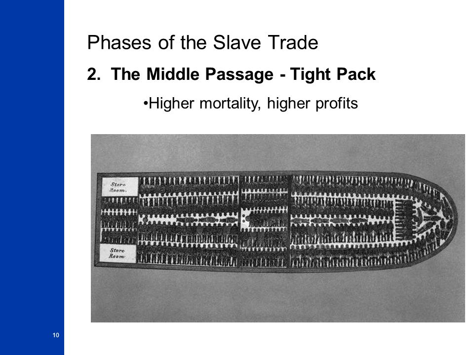 10 Phases of the Slave Trade 2. The Middle Passage - Tight Pack Higher mortality, higher profits