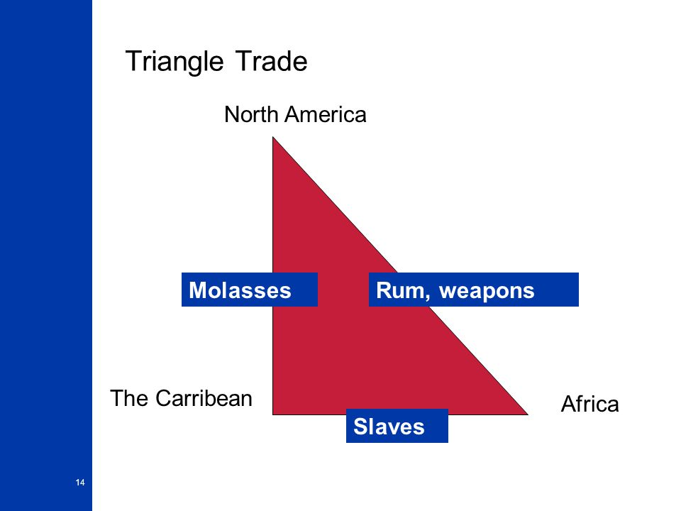 14 Triangle Trade North America The Carribean Africa MolassesRum, weapons Slaves