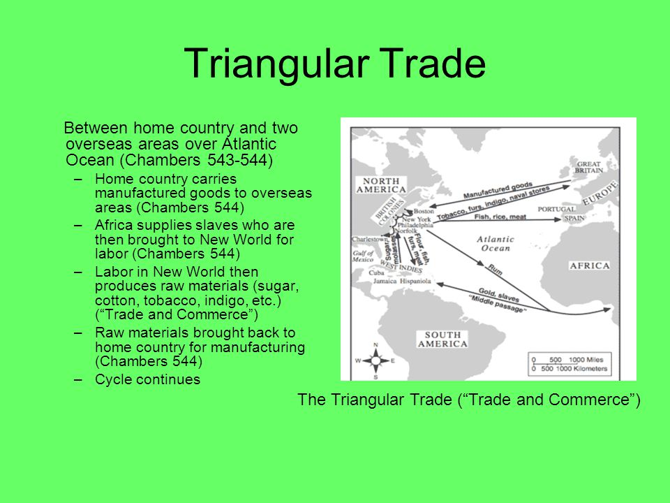 Triangular Trade Between home country and two overseas areas over Atlantic Ocean (Chambers 543-544) –Home country carries manufactured goods to overseas areas (Chambers 544) –Africa supplies slaves who are then brought to New World for labor (Chambers 544) –Labor in New World then produces raw materials (sugar, cotton, tobacco, indigo, etc.) ( Trade and Commerce ) –Raw materials brought back to home country for manufacturing (Chambers 544) –Cycle continues The Triangular Trade ( Trade and Commerce )