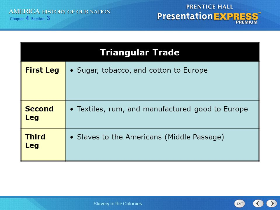 Chapter 4 Section 3 Slavery in the Colonies Triangular Trade First LegSugar, tobacco, and cotton to Europe Second Leg Textiles, rum, and manufactured