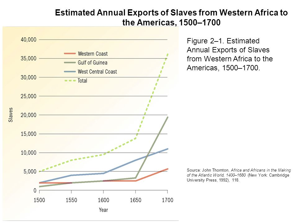 Estimated Annual Exports of Slaves from Western Africa to the Americas, 1500–1700 Source: John Thornton, Africa and Africans in the Making of the Atla
