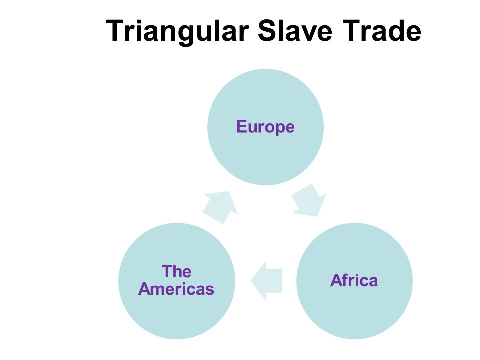 Triangular Slave Trade EuropeAfrica The Americas