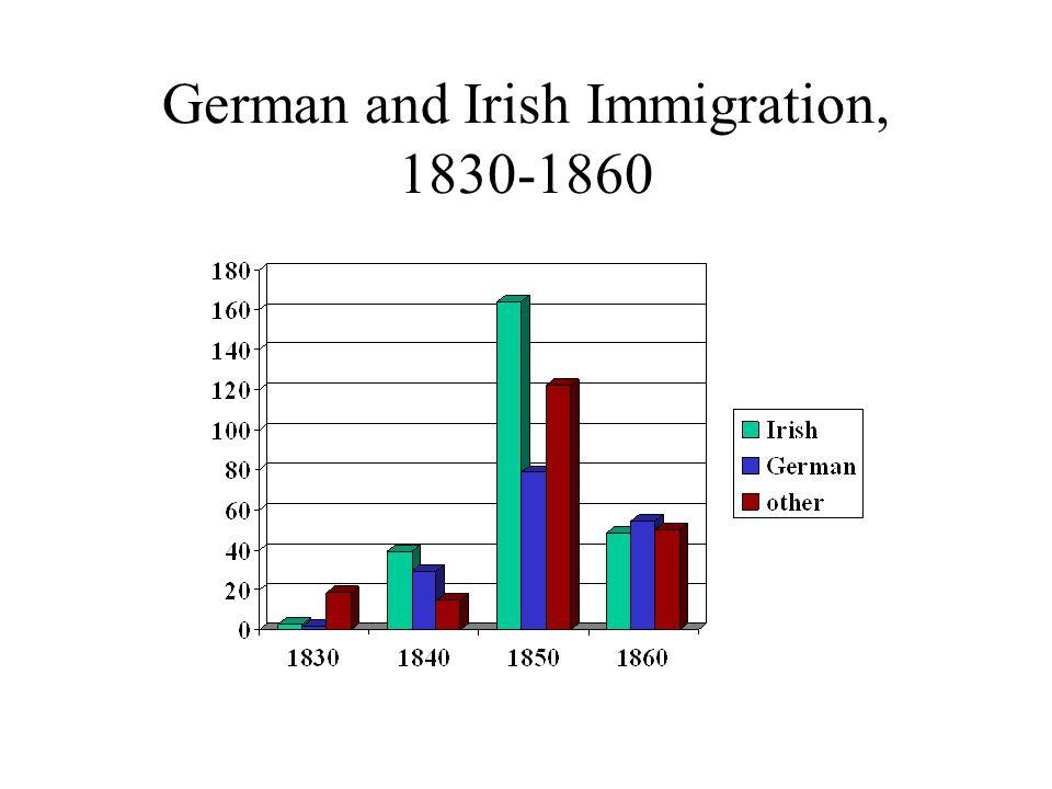 German and Irish Immigration, 1830-1860