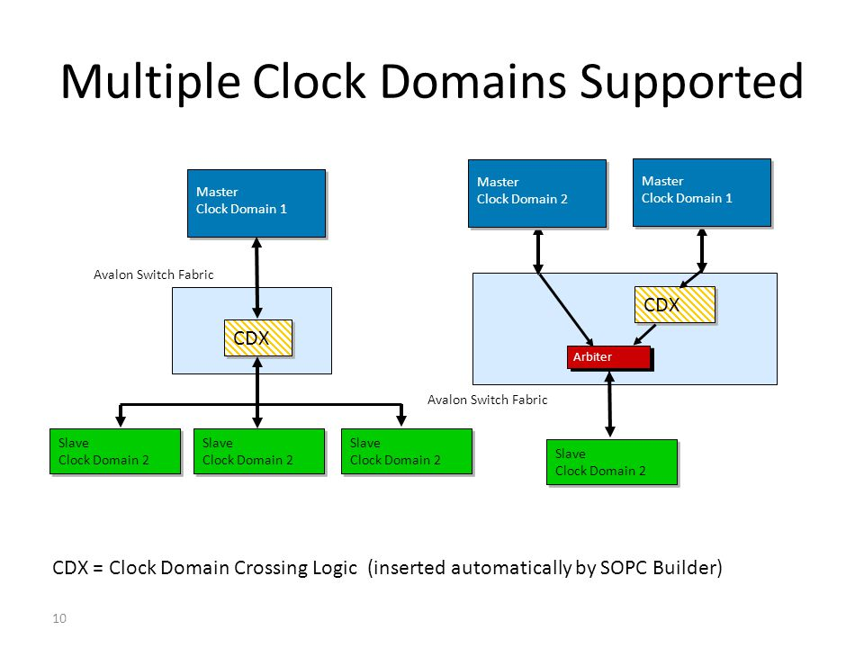 10 Multiple Clock Domains Supported CDX = Clock Domain Crossing Logic (inserted automatically by SOPC Builder) Master Clock Domain 1 Slave Clock Domai