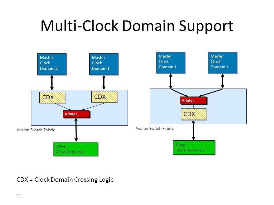 11 Multi-Clock Domain Support CDX = Clock Domain Crossing Logic Master Clock Domain 1 Slave Clock Domain 3 Slave Clock Domain 3 Master Clock Domain 2
