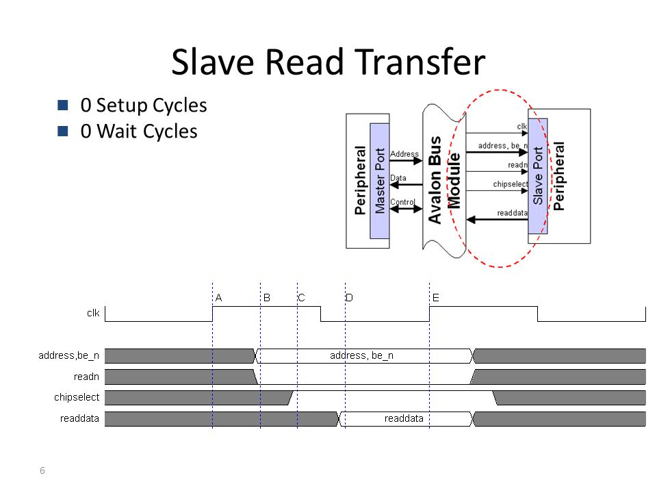 6 Slave Read Transfer 0 Setup Cycles 0 Wait Cycles
