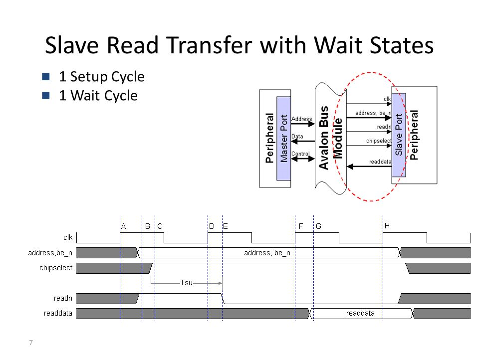 7 Slave Read Transfer with Wait States 1 Setup Cycle 1 Wait Cycle