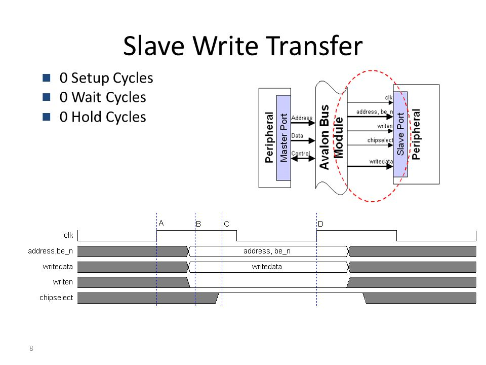 8 Slave Write Transfer 0 Setup Cycles 0 Wait Cycles 0 Hold Cycles