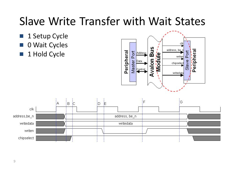 9 Slave Write Transfer with Wait States 1 Setup Cycle 0 Wait Cycles 1 Hold Cycle
